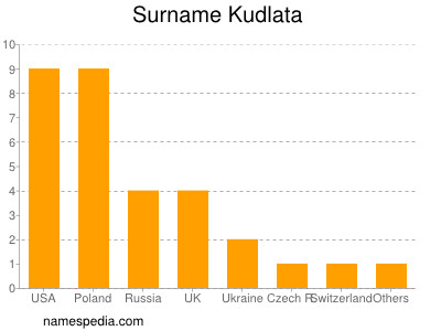 Surname Kudlata