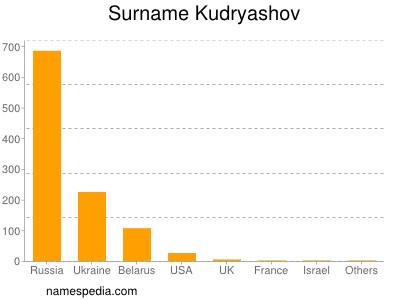 Surname Kudryashov