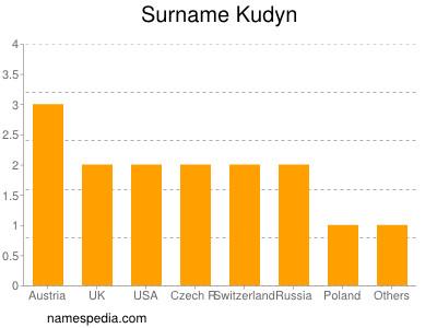 Surname Kudyn