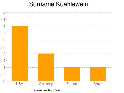 Surname Kuehlewein