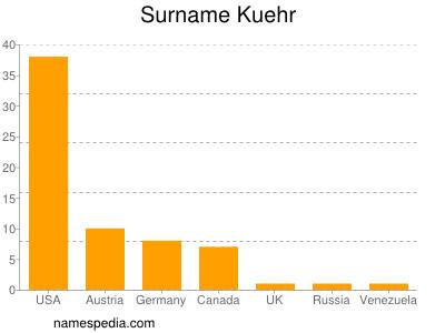 Surname Kuehr