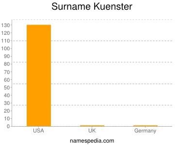 Familiennamen Kuenster