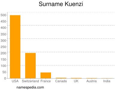 Surname Kuenzi