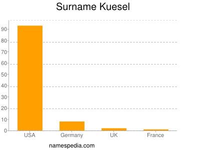 Surname Kuesel