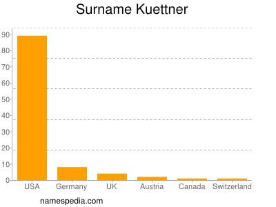 Surname Kuettner