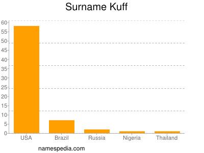 Surname Kuff