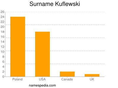 Surname Kuflewski