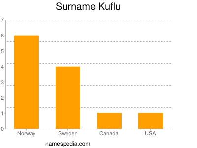 Surname Kuflu