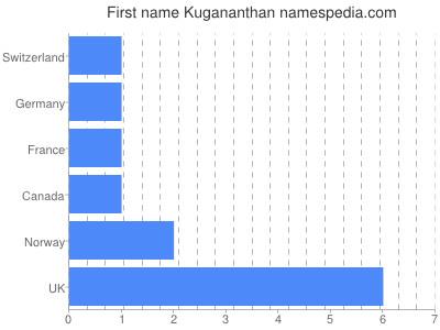 prenom Kugananthan
