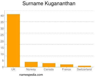 nom Kugananthan
