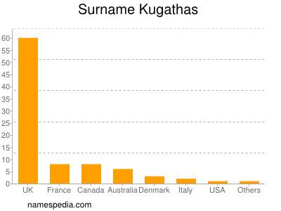 Surname Kugathas