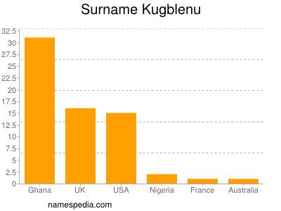 Surname Kugblenu