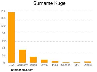 Surname Kuge