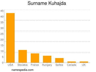 Surname Kuhajda