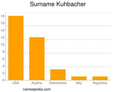 Surname Kuhbacher