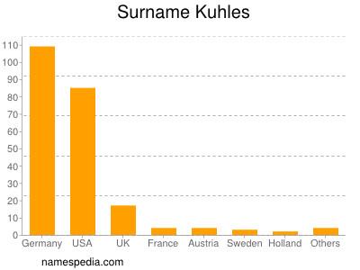 Surname Kuhles