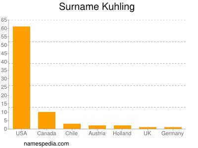 Surname Kuhling