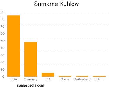 Surname Kuhlow