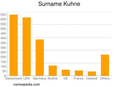 Familiennamen Kuhne