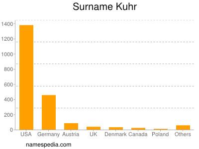Surname Kuhr