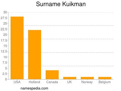Surname Kuikman