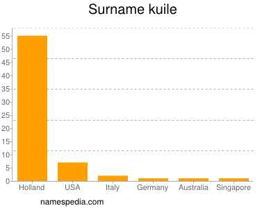 Surname Kuile