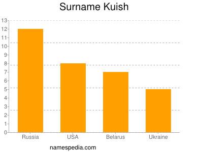 Familiennamen Kuish