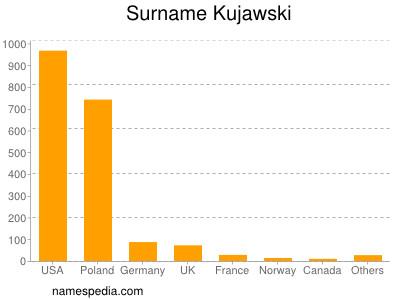 Surname Kujawski