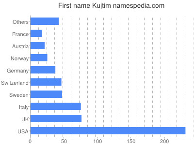 Given name Kujtim