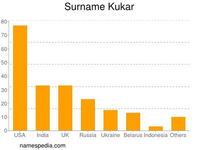 Surname Kukar
