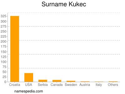 Surname Kukec