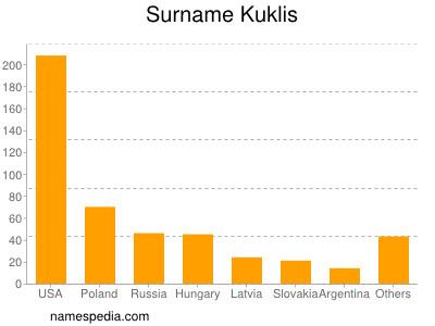 Surname Kuklis