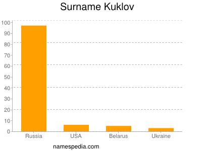 Familiennamen Kuklov