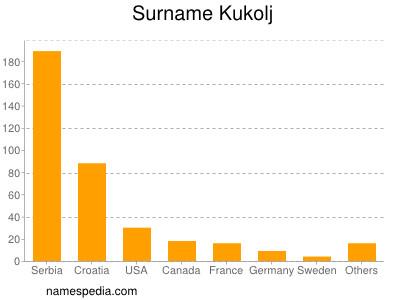 Surname Kukolj