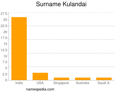 Surname Kulandai