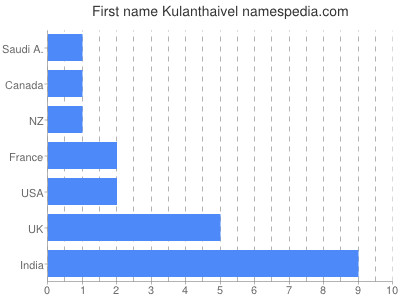 prenom Kulanthaivel