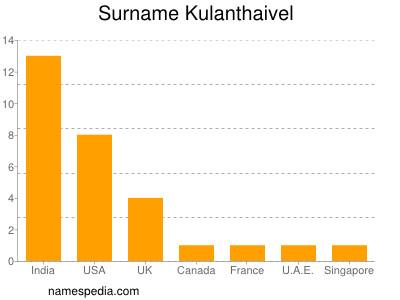 nom Kulanthaivel