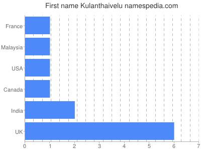 Given name Kulanthaivelu