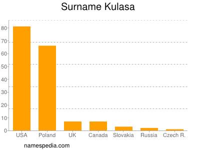 Surname Kulasa