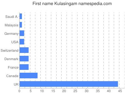 Given name Kulasingam