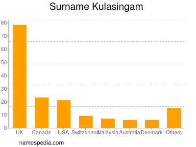 Surname Kulasingam
