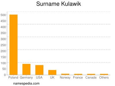 Surname Kulawik