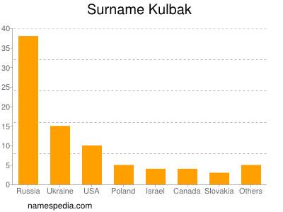 Familiennamen Kulbak