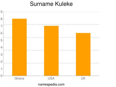 Surname Kuleke