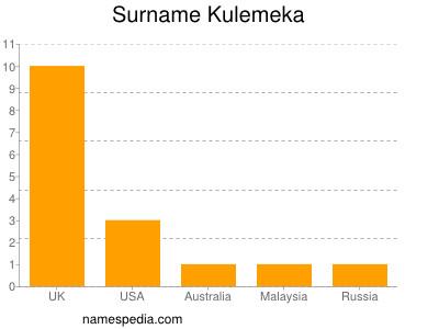 Surname Kulemeka