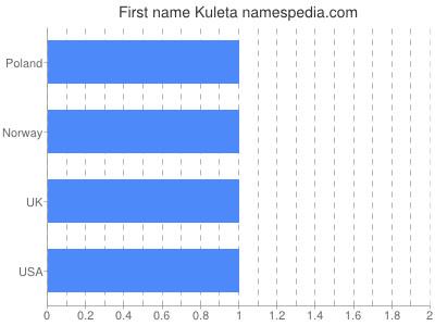 Given name Kuleta