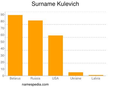 Surname Kulevich