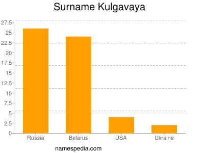 Surname Kulgavaya
