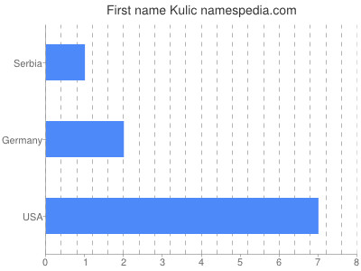Given name Kulic