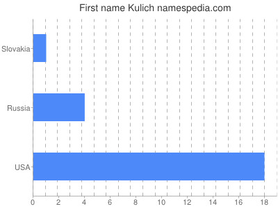 Given name Kulich